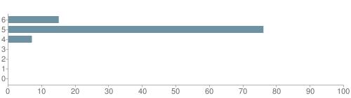 Chart?cht=bhs&chs=500x140&chbh=10&chco=6f92a3&chxt=x,y&chd=t:15,76,7,0,0,0,0&chm=t+15%,333333,0,0,10|t+76%,333333,0,1,10|t+7%,333333,0,2,10|t+0%,333333,0,3,10|t+0%,333333,0,4,10|t+0%,333333,0,5,10|t+0%,333333,0,6,10&chxl=1:|other|indian|hawaiian|asian|hispanic|black|white